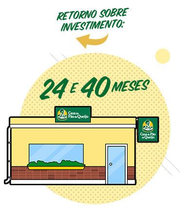 Franquias Casa do Pão de Queijo como abrir retorno sobre investimento